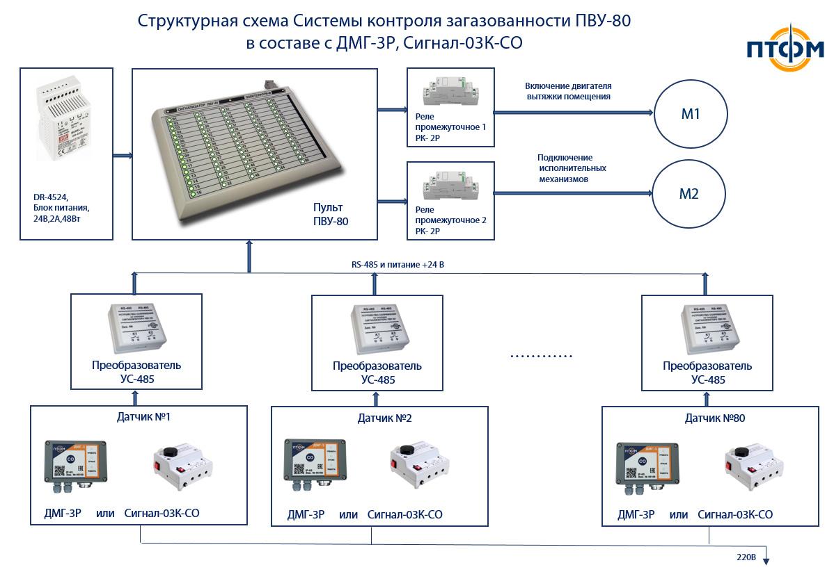 Схема контроля загазованности ПВУ-80